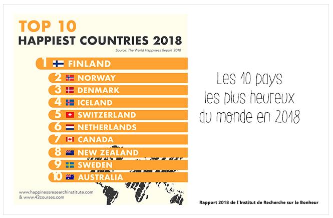 Photo du Top 10 des pays les plus heureux du monde en 2018 sur Swanee Rose Le Blog