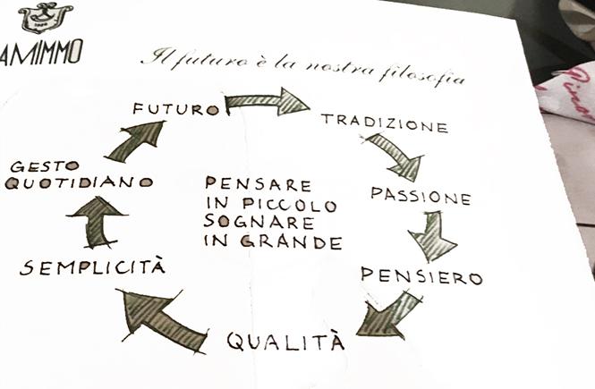 la-philosophie--la-casa-dei-sapori-bergame